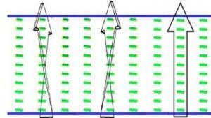ORWLCD: 3D-LCD kommt fast ohne Strom aus