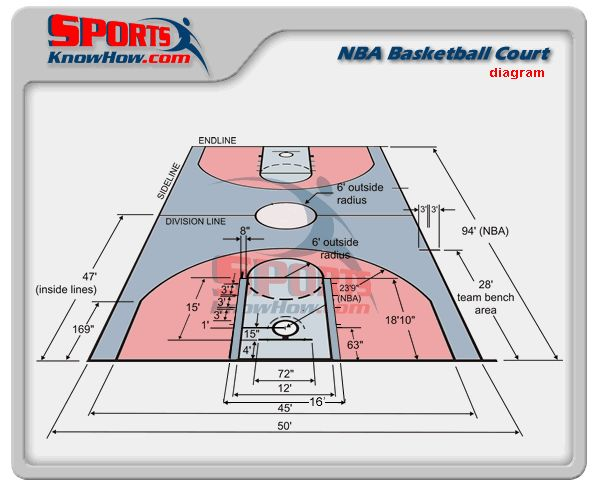Nba basketball court dimensions diagram lib projects for Basketball gym dimensions