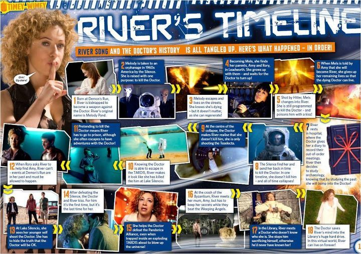 Doctor Who - River Song's Timeline in Chronological Order of events