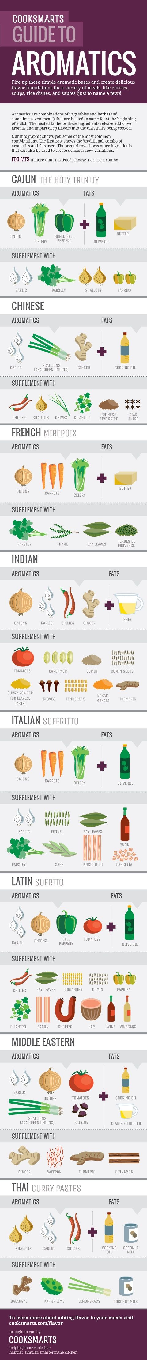 Aromatic veggies, fat, and spice combinations lay down a solid flavor base for all your favorite cuisines. This infographic is a great cooking reference.