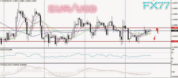 Daily Analysis from FX77 Binary Option: Technical Analysis from FX77, 26/02/2015