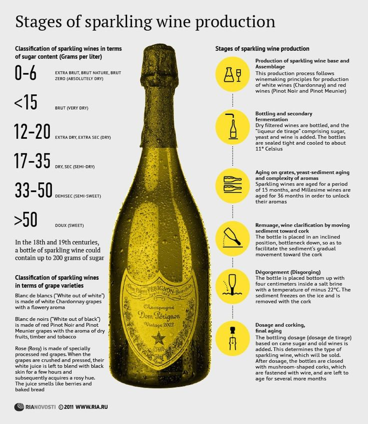 Stages of Sparkling Wine Production #infografía