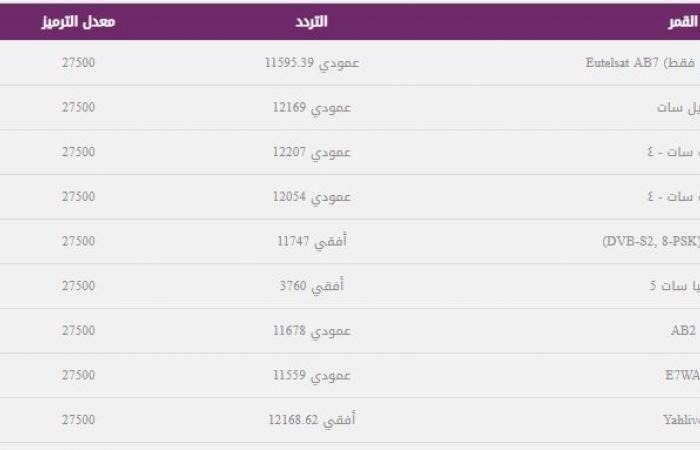 اخبار مصر أضبط تردد قناة العربية Alarabiya الحدث الاخبارية عبر