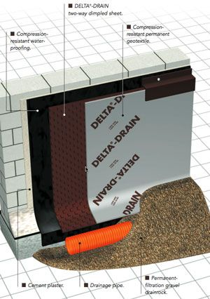 Waterproofing Foundation Layers Jpg 300 215 426 Home