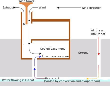 Evaporative cooler - Wikipedia, the free encyclopedia