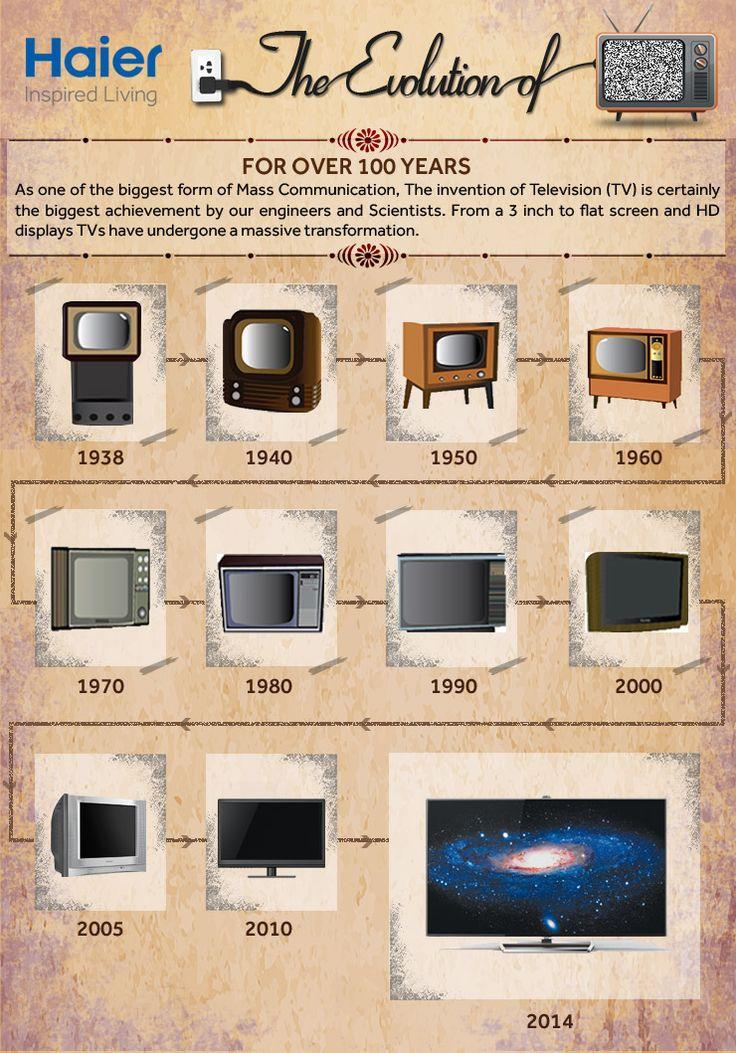 Celebrating 100 Years of Television!  #100YearsOfTV