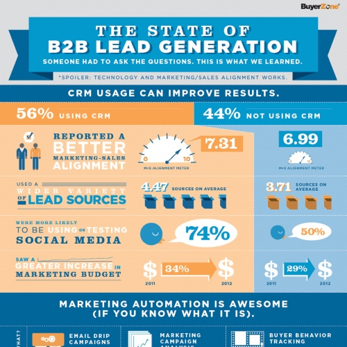 The State of B2B Lead Genereation  by Planspot.com