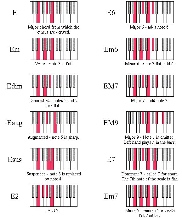 E Chord Piano 11 best mandolin image...