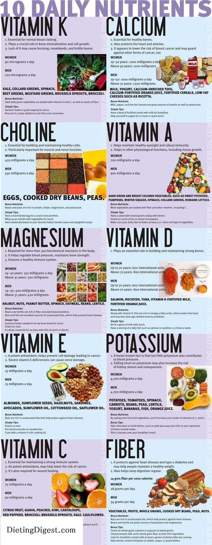 tag #fs4703 130.245. Lifetime Nutrition and Wellness 10 Nutrients In Your Diet [Infographic] - TEKS (1) The student understands the role of nutrients in the body. The student is expected to:(A) classify nutrients, their functions, and food sources and compare the nutritive value of various foods Check out Dieting Digest