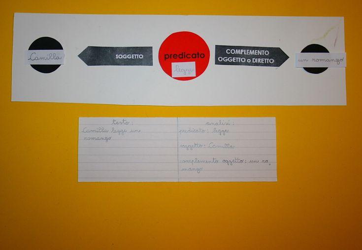 Analisi logica Montessori: scatola A3, tavola, tabella e questionario