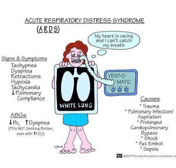 Acute Respiratory Distress