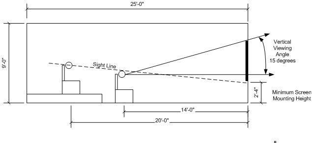 TV Wall mounting height, line of sight about 13 from bottom of TV | Howto's and Diagrams | Wall