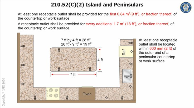 Pin On Outlets On Island