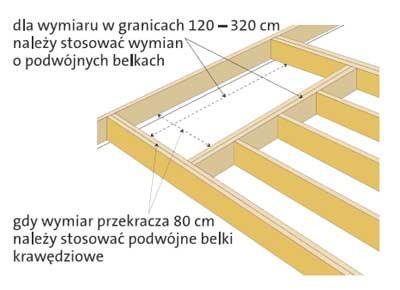 Konstrukcja otworu na schody  Wielkość otworu określa projekt. Otwór tworzy się przez wycięcie belek stropowych, które, za pomocą wsporników belek, należy zawiesić na wymianie. Gdy wymiar otworu (prostopadły do belek stropowych) nie przekracza 120 cm, można stosować pojedynczy wymian o przekroju równym przekrojowi belki stropowej. Natomiast, jeżeli wymiar przekracza 120 cm, należy stosować podwójny wymian. Przekrój elementów wymianu winien odpowiadać przekrojowi belki stropowej. Jeżeli…