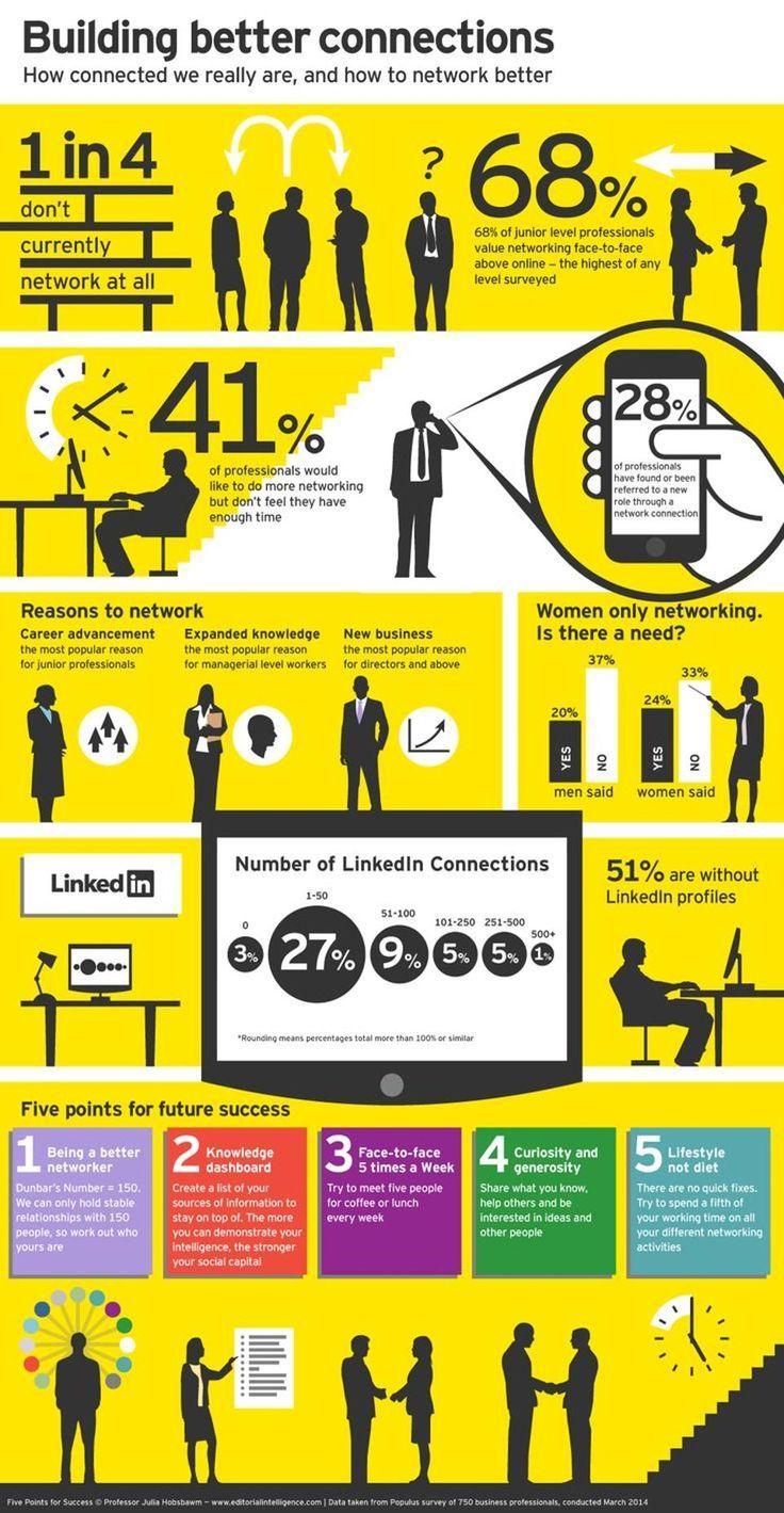 Infographic 5 Networking Success Factors Success Factors