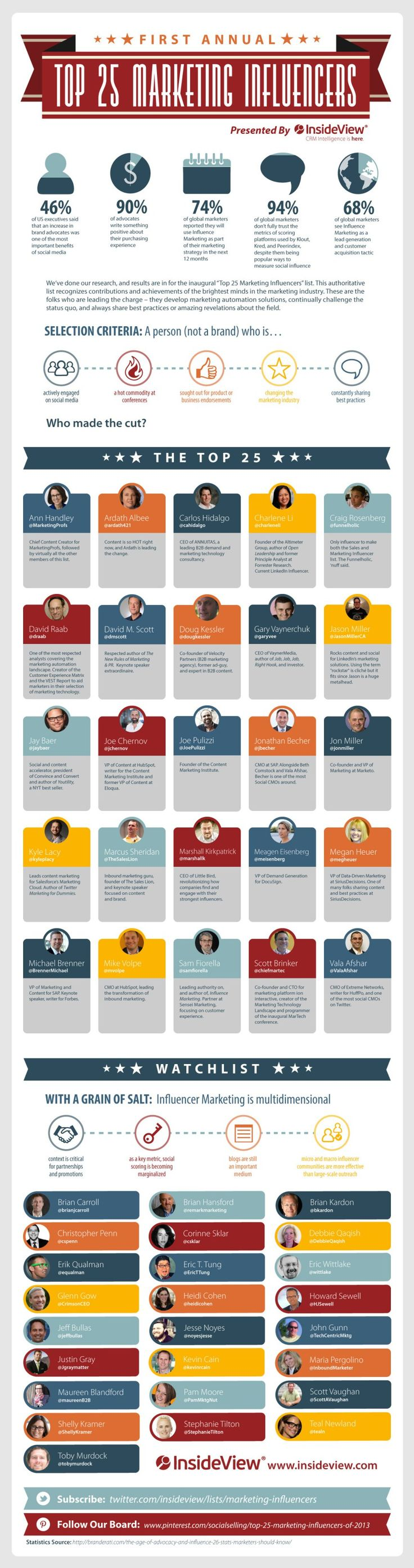 Top 25 marketing influencers