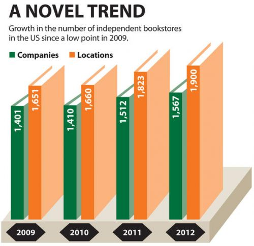 """Number of independent bookstores, based on ABA data. Note: """"The 2012 figure is still a far lower number than ABA's membership count in past years. That peaked at 5500 members in 1995 and then proceeded to decline to 2191 members in 2002. The decline continued until 2005, when the ABA says they started gaining members again."""""""