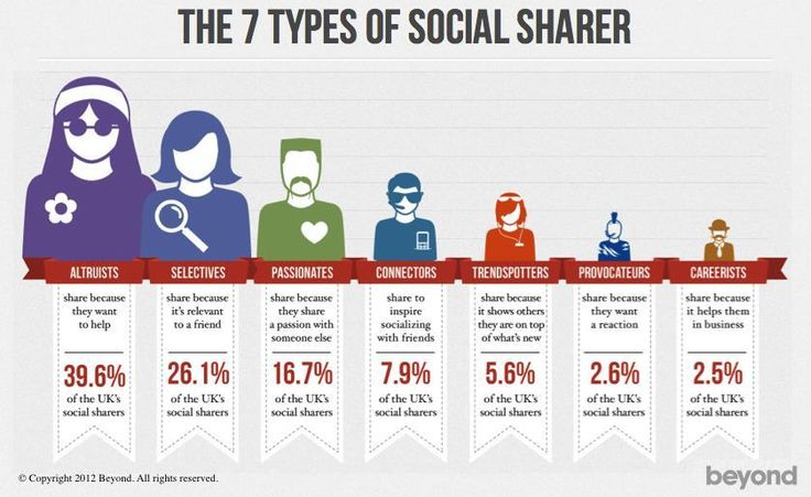 Sirona Says The 7 Types of Social Sharer - which one are you? - Sirona Says