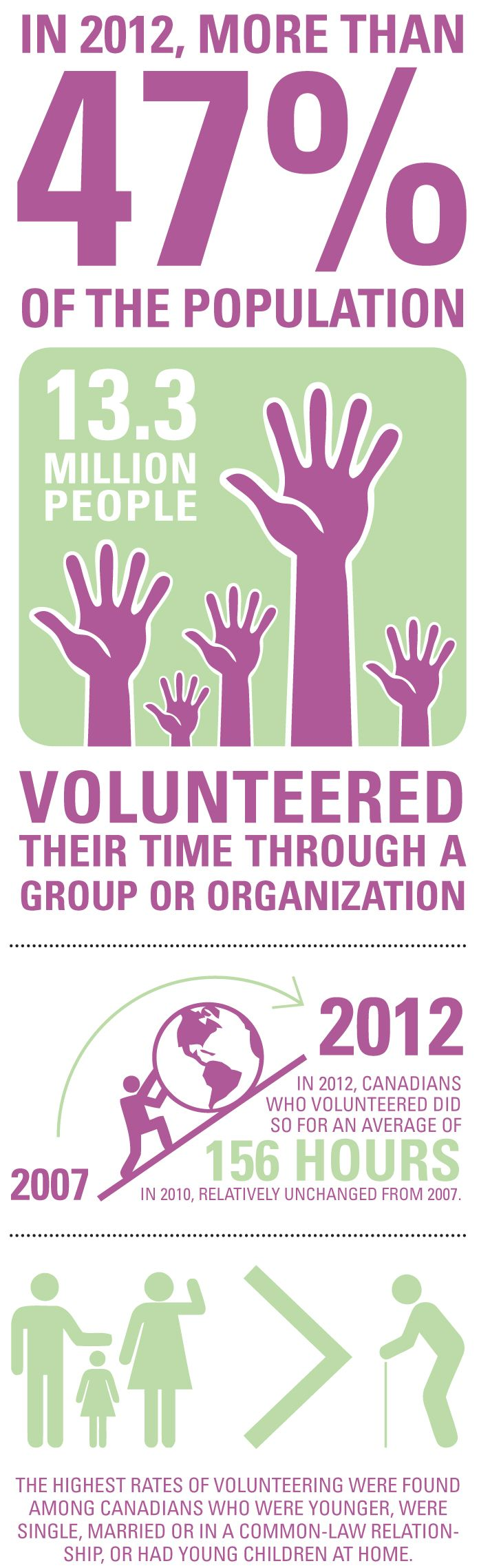 Statistics about #volunteering in Canada. Read more: http://www.issuu.com/jobpostingsca/docs/jp_may2012_cover/16