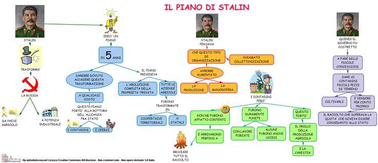 Il piano politico di Stalin