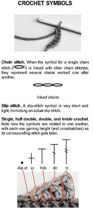 Crochet Symbols -- this is great! Those symbols have been so hard for me to learn.