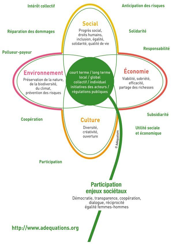 Epingle Sur Environment Agenda 21 Emas Iso Label