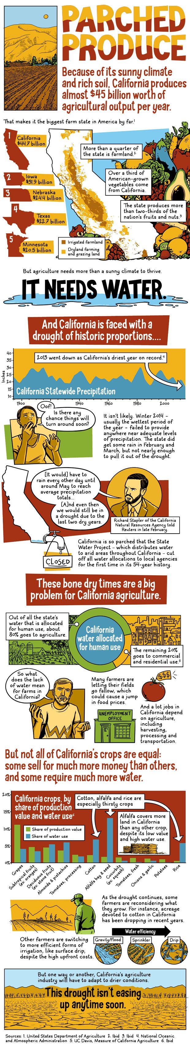 1000 images about agriculture education ffa thomas parched produce california agriculture in a state of drought ca is faced a