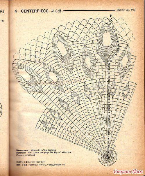Diagramas de carpetas tejidas al crochet redondas