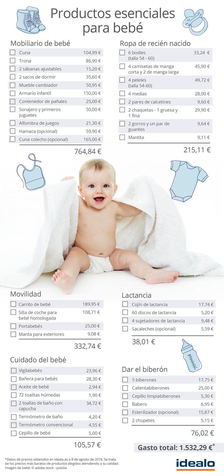 Te ayudamos a conocer los gastos en productos esenciales para recién nacido.