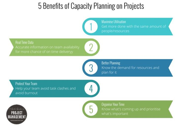 5+Benefits+of+Project+Capacity+Planning