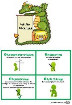 Atelier d'écriture, processus, étapes, rédaction, correction, publication