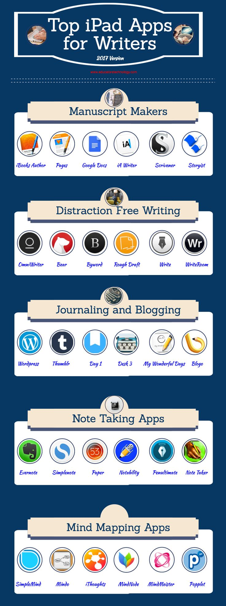 The Top 10 Apps for Writers