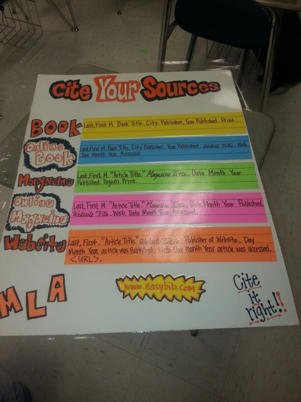 Anchor chart: citing sources