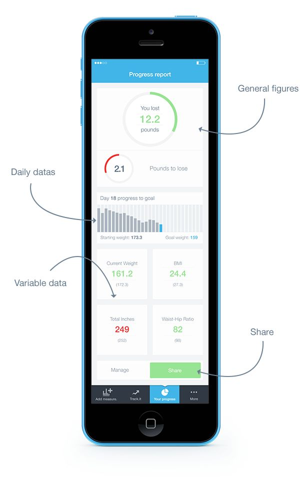 Bodytrack.it - An iOs app - Branding, UX and UI by Grégoire Vella, via Behance