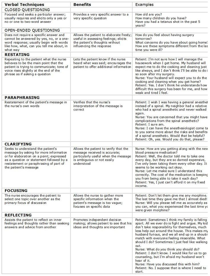 Pin On Psychology Howto Paraphrase The Cap Occupational Therapy