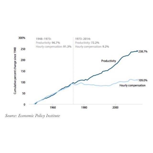 #1percent #economics #economist #wealth #austerity #deregulation #woke #bernie #berniesanders #incomeinequality #minimumwage #unemploymentrate #underemployment #fightfor15