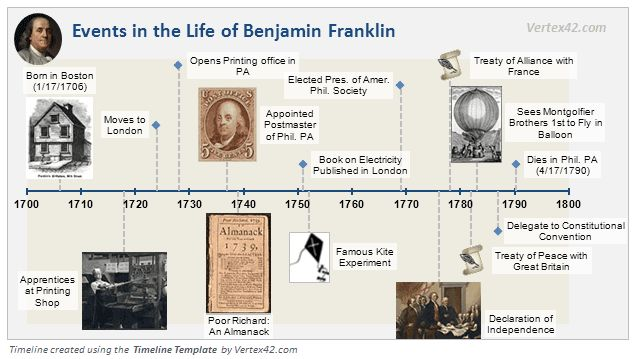the life history of benjamin franklin Benjamin franklin facts: benjamin franklin (1706-1790) was a leader of america's revolutionary generation his character and thought were shaped by a blending of puritan heritage, enlightenment philosophy, and the new world environment.