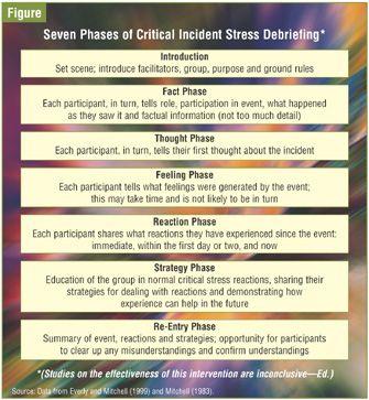 13 best Critical Incident Stress Management images on Pinterest - incident facilitator resume