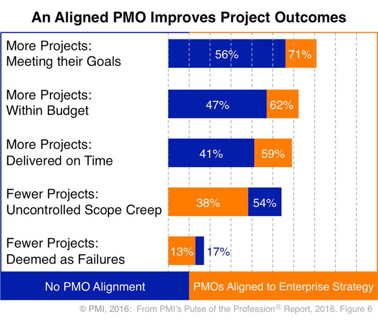 Best Project Planning Images On   Project Management