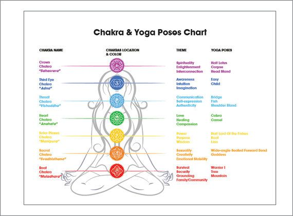 Sweet image throughout free printable chakra chart