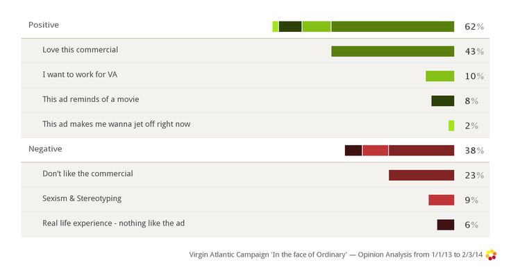Virgin Atlantic's 'Flying in the Face of Ordinary' advertising campaign certainly drives strong opinions among consumers on social media.