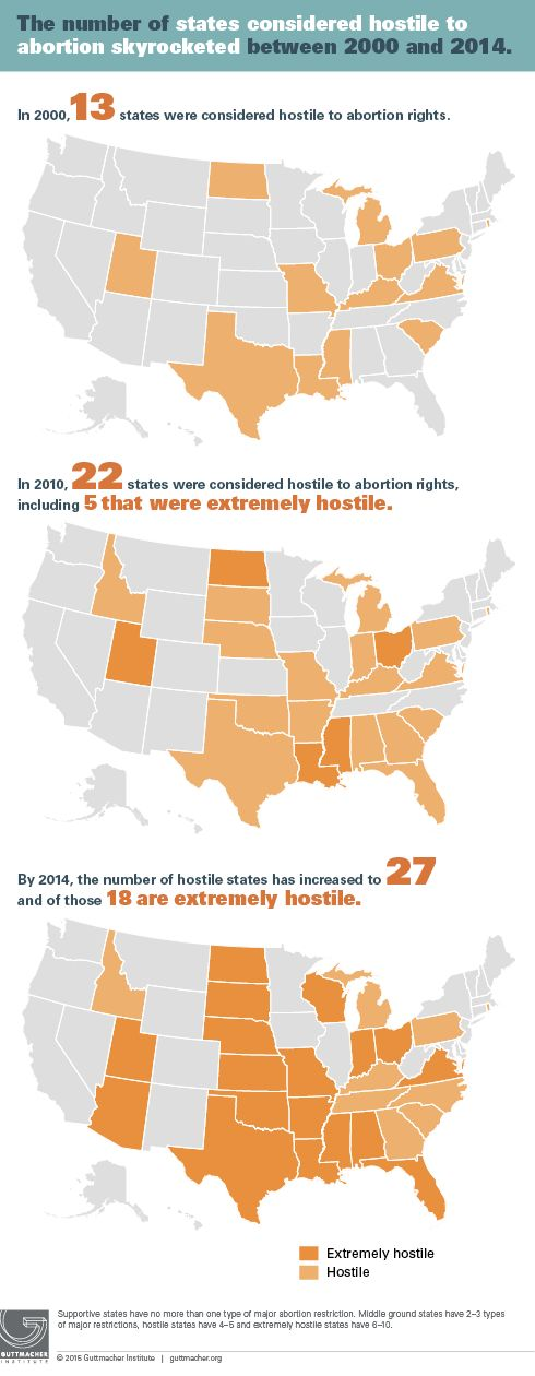 "That's nearly four times the number of ""extremely hostile"" states in 2010, according to the Guttmacher Institute."