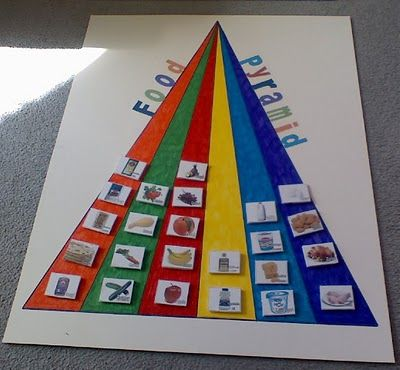 Food Pyramid - I love this idea for teaching healthy habits! I would create the board with the pyramid and then I would have different groups of children take a food group, color and cut them out, and then as a class we would talk about where each food goes and why.