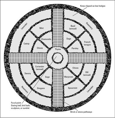 Garden Plans And Layouts | Plan a formal herb garden plan by making a geometric design.
