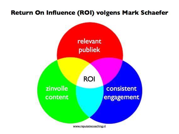 Return On Influence volgens Mark Schaefer. Hij verzorgde een inspirerende keynote op het Congres Contentmarketing en Webredactie #congrescm13 in Media Plaza in Utrecht