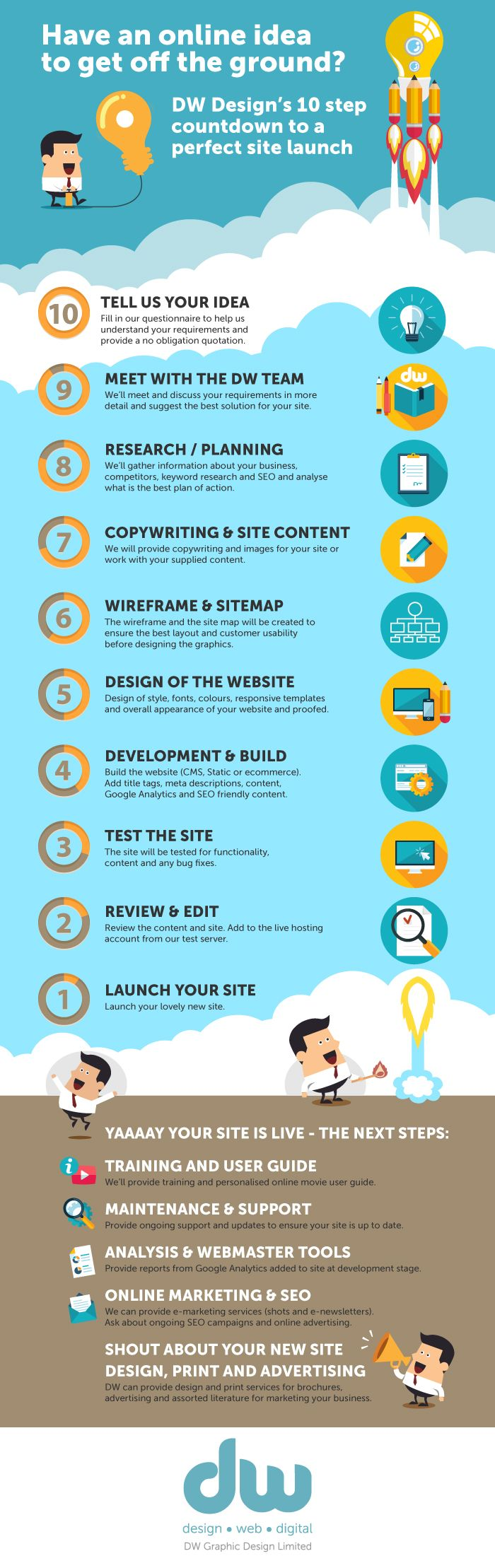 DW Design's 10 step countdown to a perfect site launch. This quick reference guide gives a brief overview of the stages involved in the process of design and development of a new website. Website design, website launch, design process.