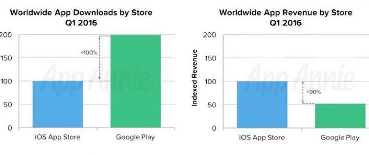 App Store de Apple es el doble de rentable que la Google Play de Android