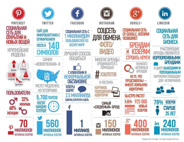 О социальных сетях и контенте