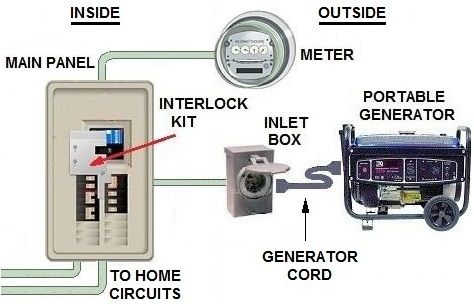 Wiring diagram for interlock transfer switch Portable