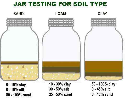 Jar testing for soil type. Larger article on understanding sustainable soil structure management and fertility.